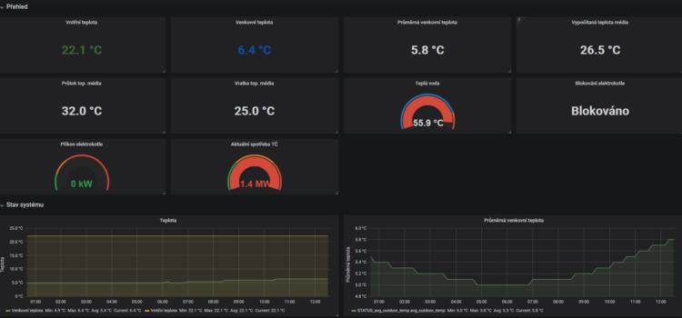 Tepelné čerpadlo NIBE v přehledných grafech